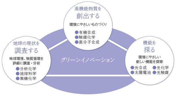 先進エネルギーナノ工学評論